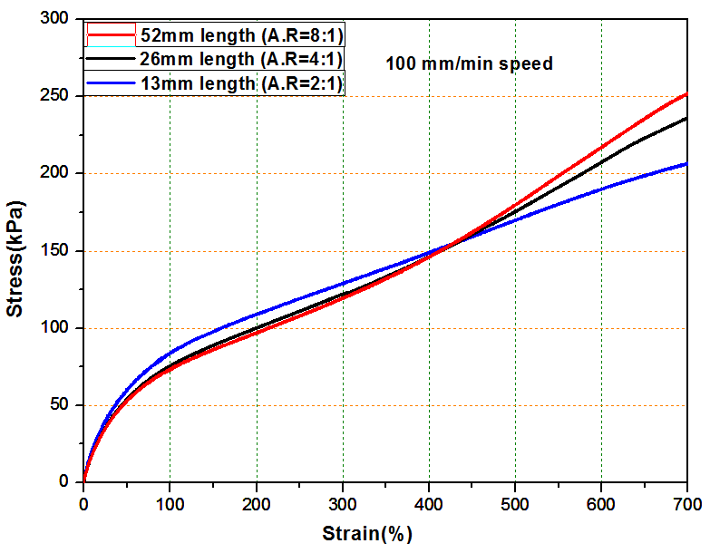 a-Stress-vs-Strain-graph-at-test-speed-of-100-mm-min-up-to-700-strain-b-at-test.png